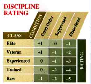 Discipline Table