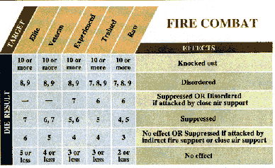 Fire Combat Table